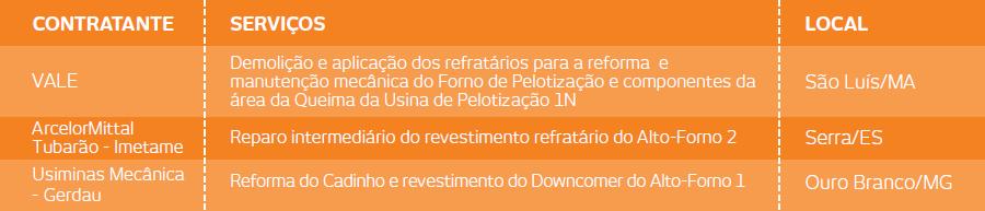 NOVAS OBRAS DE REFRATÁRIOS