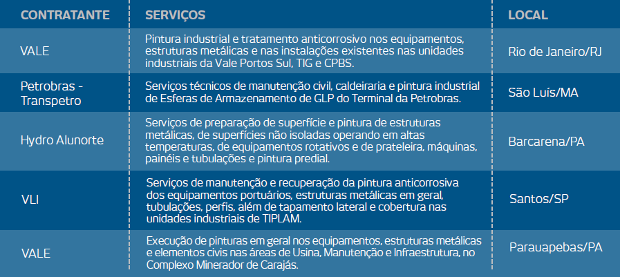 NOVOS CONTRATOS DE PINTURA INDUSTRIAL